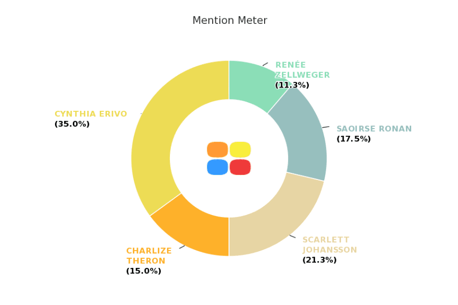 Mention_Meter_Actresses
