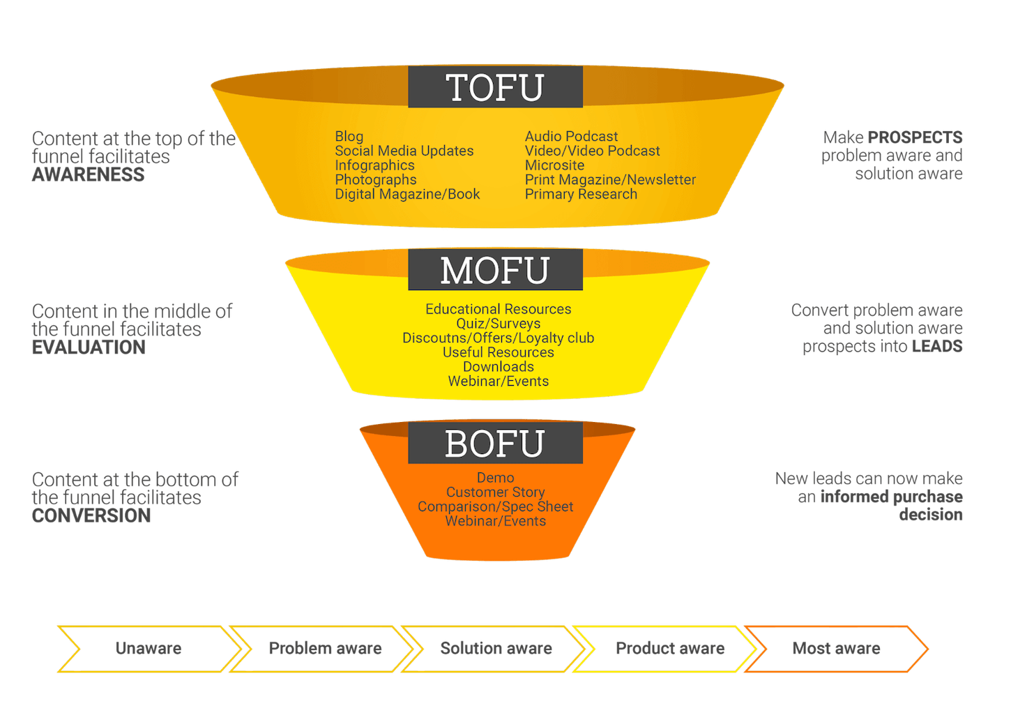How_to_Create_a_Content_Marketing_Plan