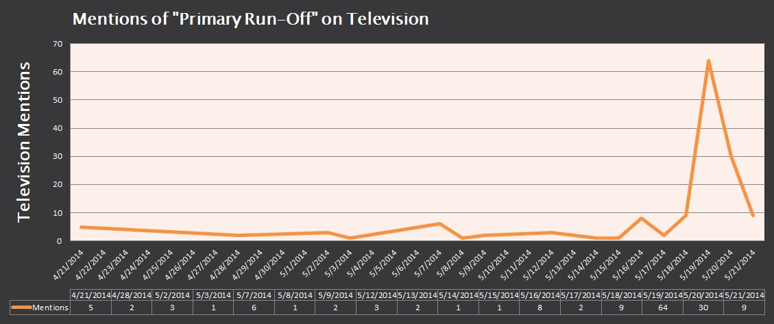 primary-run-off-tv